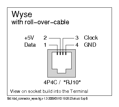 rj9 connector wiring diagram j1708 connector wiring diagram rj11 to ps/2 or usb adapter for dolch pac 64 keyboard ...