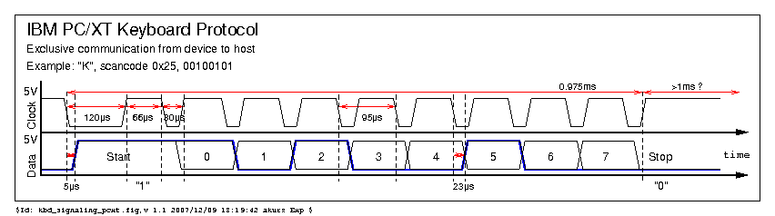 Interface keyboard via USART | AVR Freaks